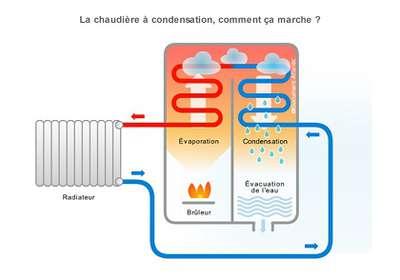 chaudiere condensation comment ca marche petit 1